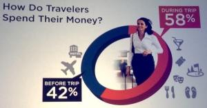 I turisti come spendono il proprio budget?