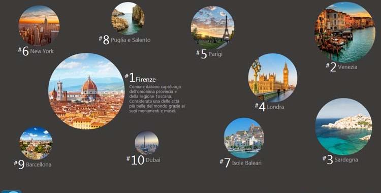 Quali sono le destinazioni di viaggio più cercate sul web nel 2014?