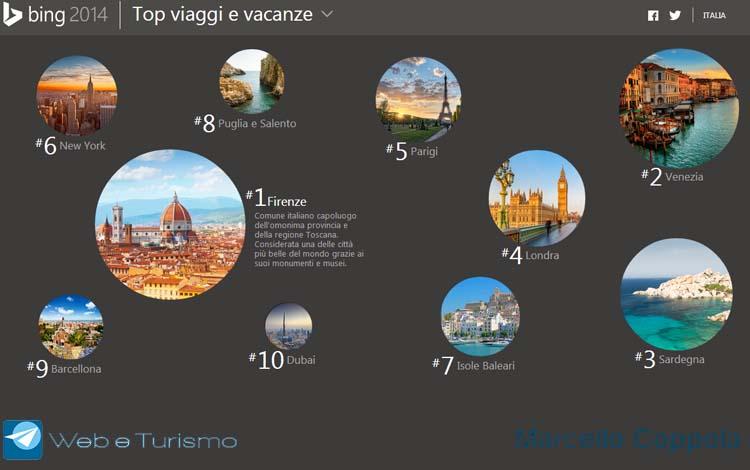 Top destinazioni viaggio - Bing 2014